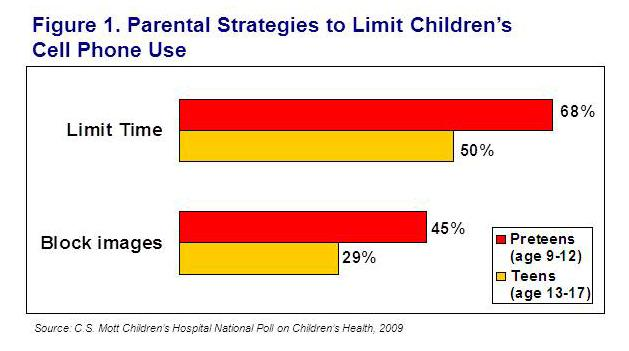 Parental strategies to limit children's cell phone use