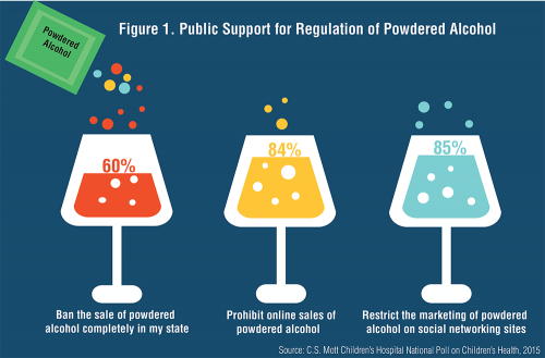 Infographic: Public Support for Regulation of Powdered Alcohol