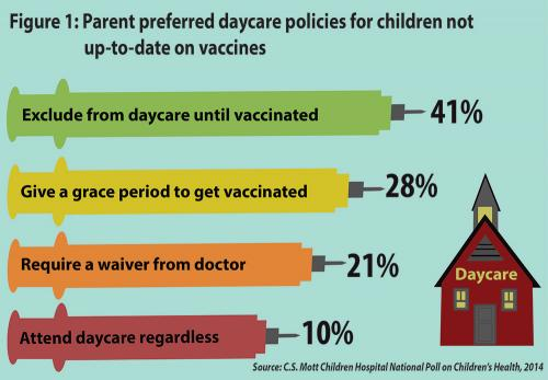 Figure 1: Parent preferred daycare policies for children not up-to-date on vaccines