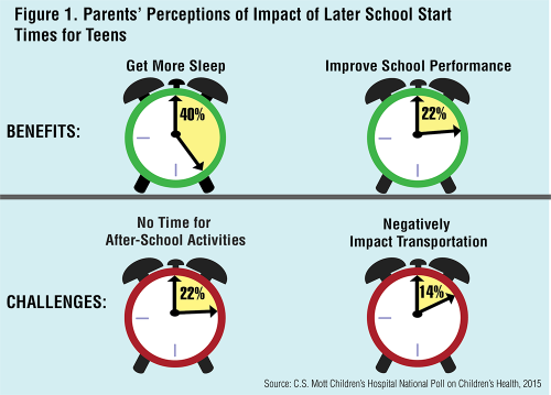 Parents' Perceptions of Impact of Later School Start Times for Teens