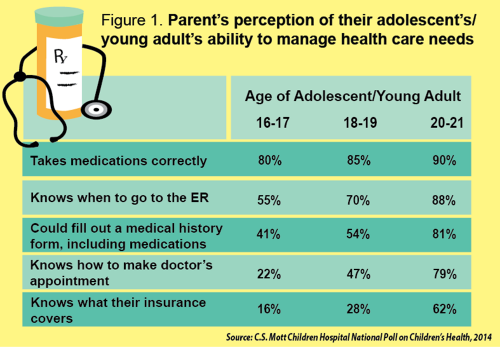 Figure 1: Parent's perception of their adolescent's/young adult's ability to manage health care needs