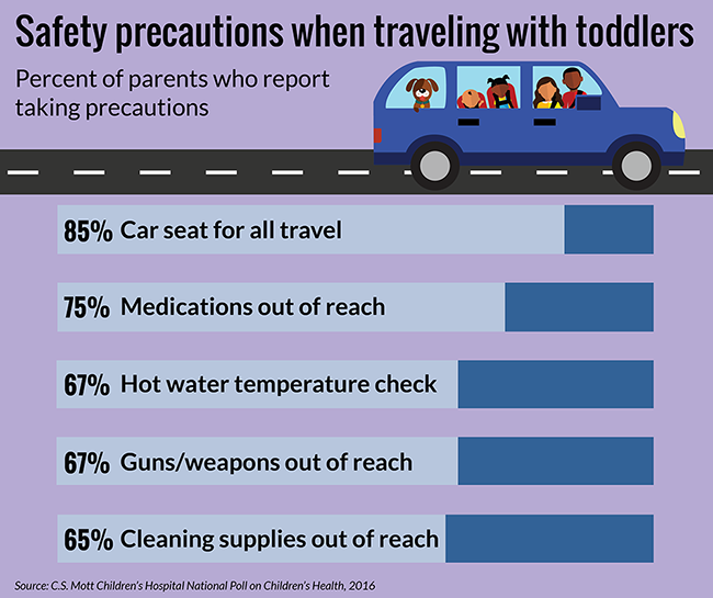 Safety precautions when traveling with toddlers. Percent of parents who report taking precautions