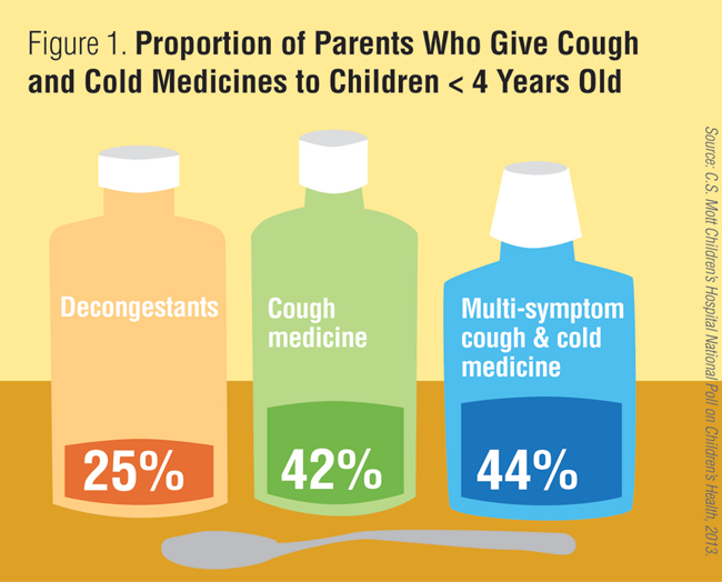 Proportion on parents who give cough and cold medicines to children under 4 years old.