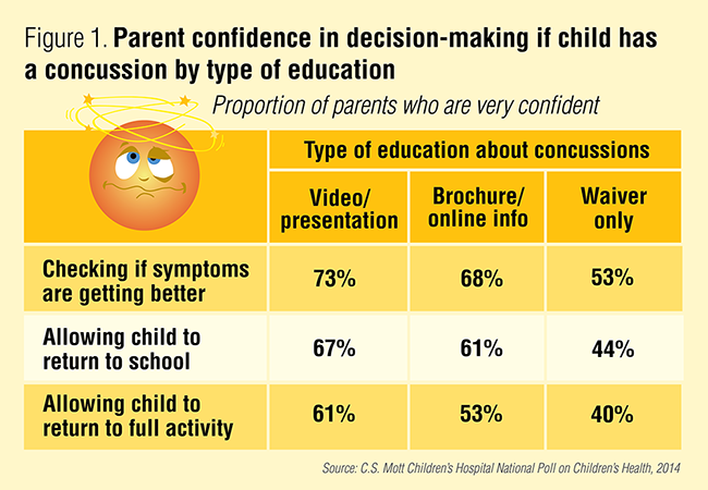 Figure 1. Parent confidence in decision-making if child has a concussion by type of education