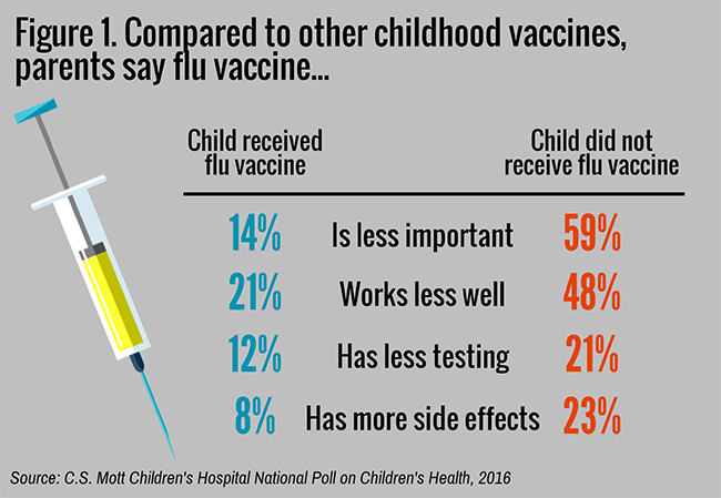Parent opinions on flu vaccine compared to other childhood vaccines.