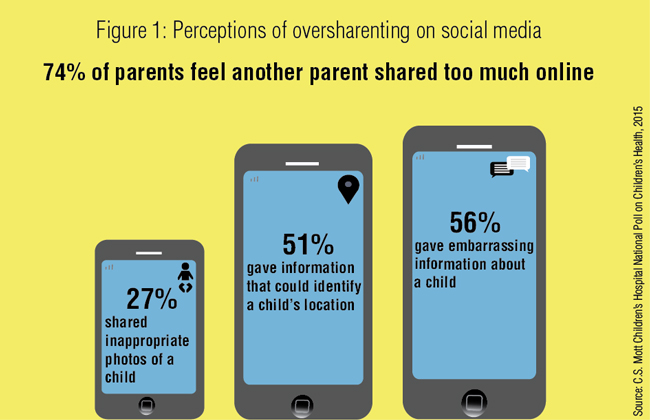 Figure 1: Perceptions of oversharenting on social media