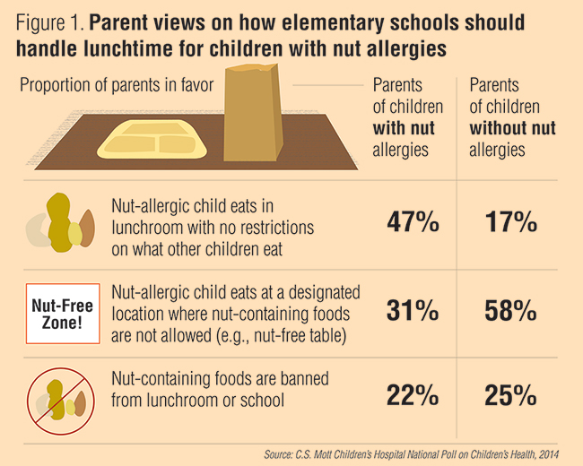 Infographic: Parent views on how elementary schools should handle lunchtime for children with nut allergies