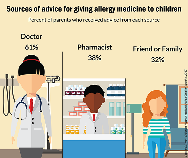 Sources of advice for giving allergy medicine to children
