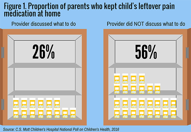 Proportion of parents who kept child's leftover pain medication at home based on whether or not the provider discussed what to do wit hit