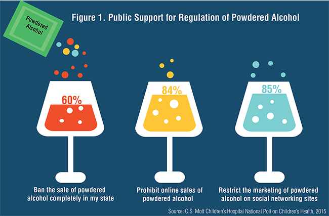 Figure 1. Public Support for Regulation of Powdered Alcohol