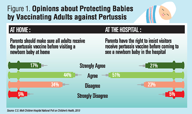 Figure 1. Opinions about Protecting Babies by Vaccinating Adults against Pertussis