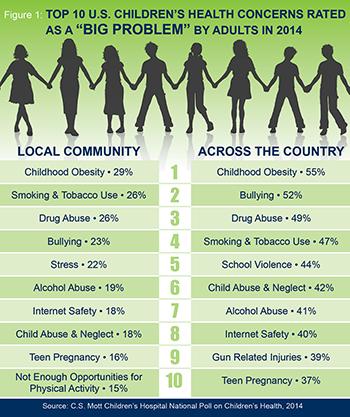 2014 List of Top 10 U.S. Children's Health Concerns