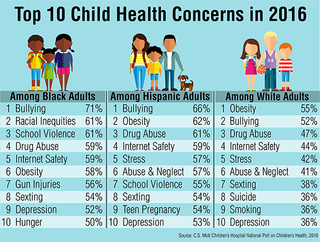 Top 10 Child Health Concerns in 2016