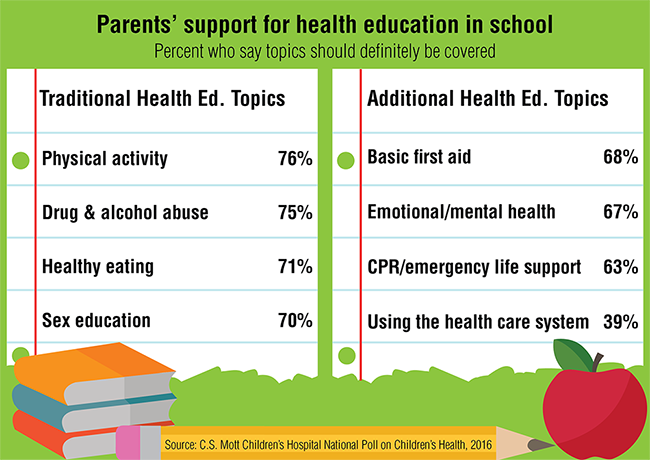 Parents' support for health education in school