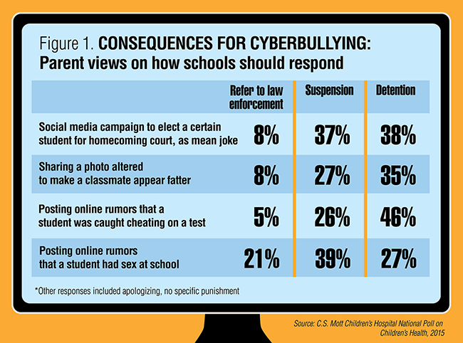 Figure 1. Consequences for Cyberbullying. Parent views on how schools should respond