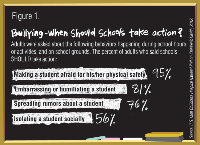 Figure 1. Bullying- When should schools take action?