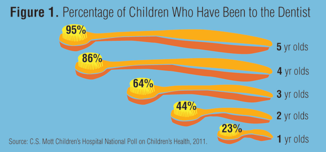 Percentage of children who have been to the dentist