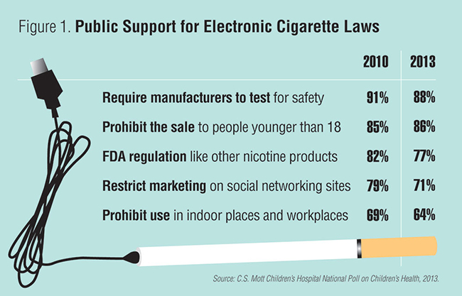 Figure 1: Public support for electronic cigarette laws