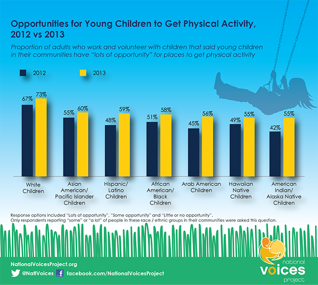 Infographic: Opportunities for young children to get physical activity: 2012 vs 2013