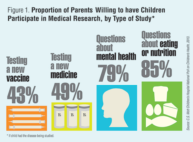 Figure 1. Proportion of parents willing to have children participate in medical research, by type of study, if child had the disease being studied