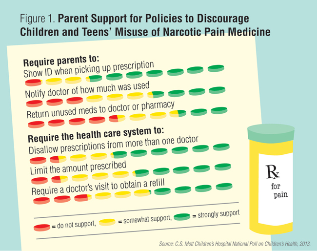 Infographic: Parent support for policies to discourage children and teens' misuse of narcotic pain medicine