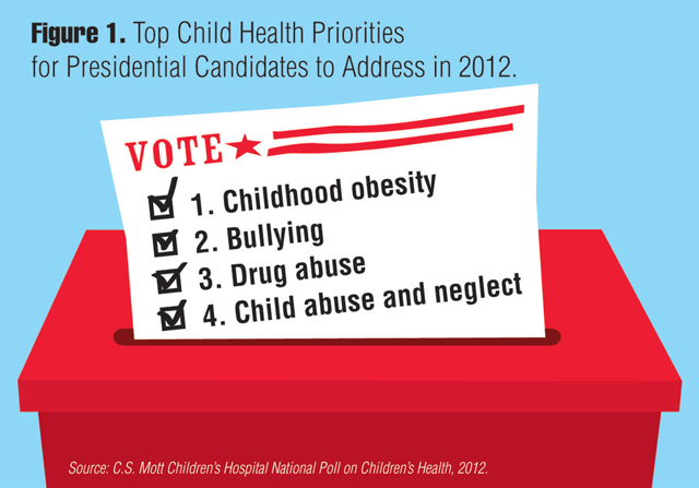 Top Child Health Priorities for Presidential Candidates to Address in 2012