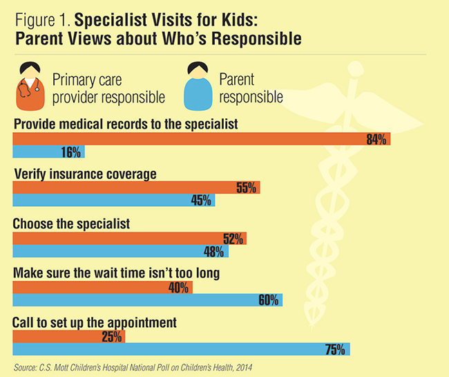 Infographic - Specialist visits for kids: Parent views about who's responsible