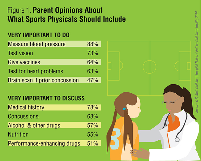 Parent Opinions About What Sports Physicals Should Include