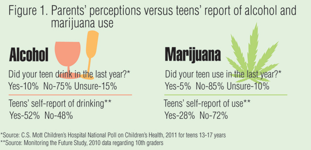 Parents' perceptions versus teens' report of alcohol and marijuana use