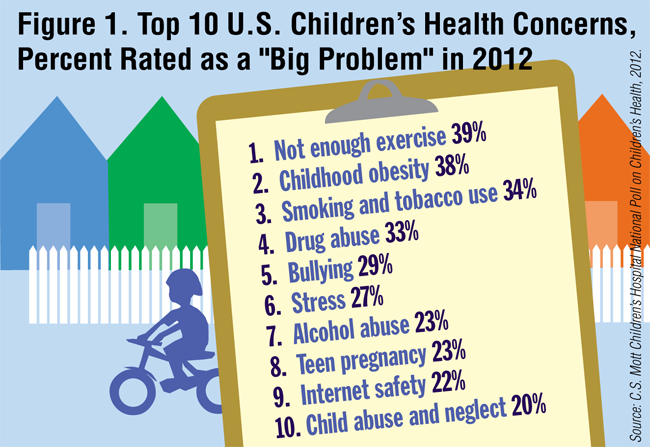 "Top 10 U.S. Children's Health Problems, Percent Rated as a ""Big Problem"" in 2012"