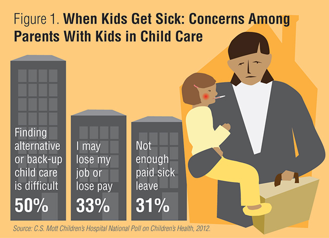 Figure 1. When kids get sick: Concerns among parents with kids in child care