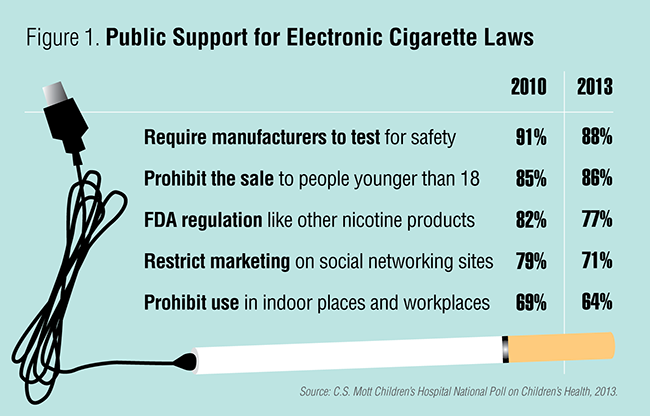 Public support for ecigarette laws