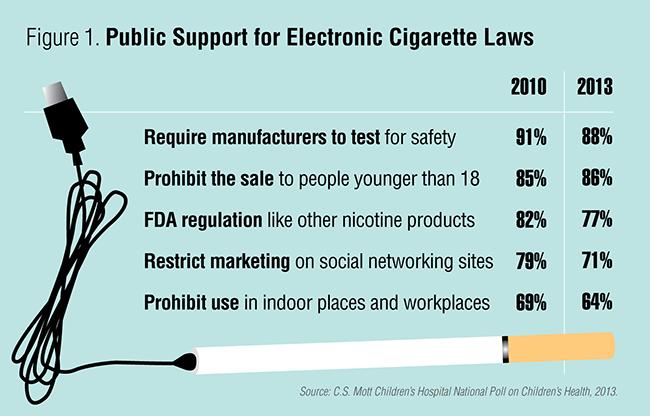 Public support for ecigarette laws