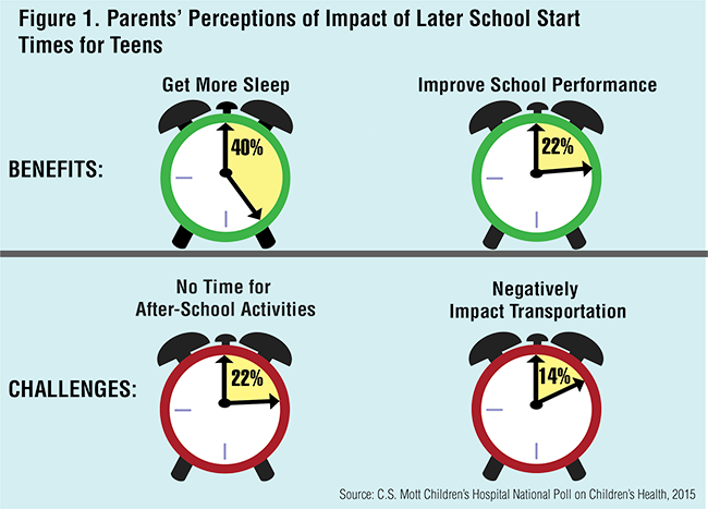 Figure 1. Parents' Perceptions of Impact of Later School Start Times for Teens