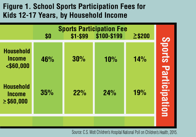 Figure 1: School Sports Participation Fees for Kids 12-17, by Household Income