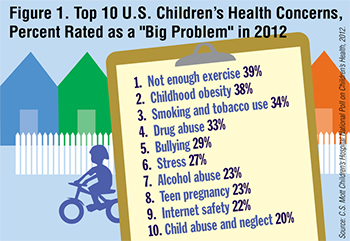 Top 10 Kids Health Concerns: 2012