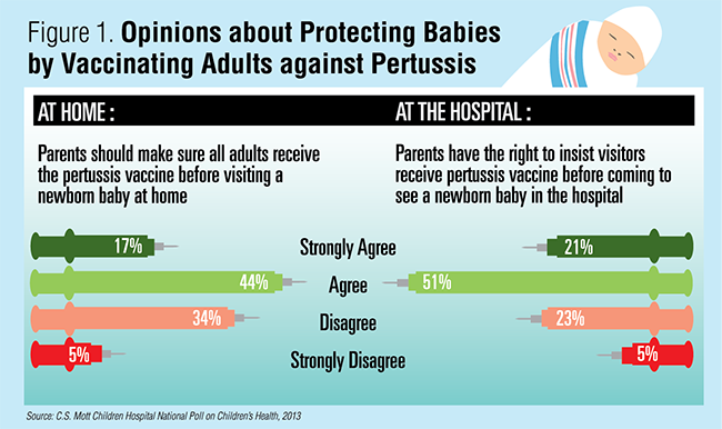 Figure 1: Opinions about protecting babies by vaccinating adults against pertussis