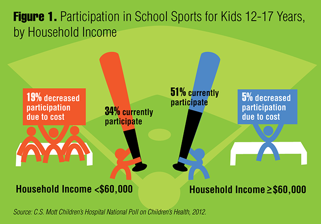 Figure 1. Participation in School Sports for Kids 12-17 Years, by Household Income