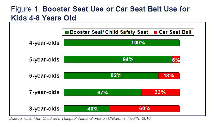 booster seat use or car seat belt use for kids 4 8 years old