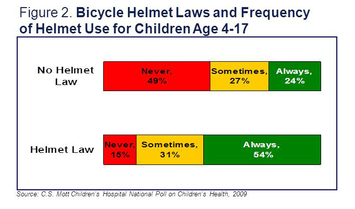 Bike Helmet Law Bicycle helmet laws and
