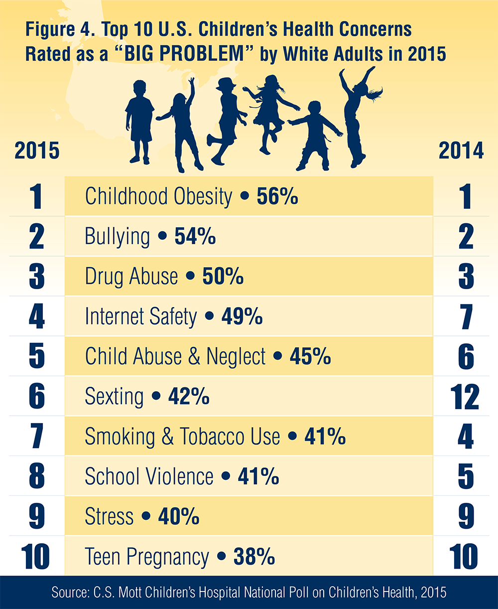 Top 10 child health problems: More concern for sexting ...