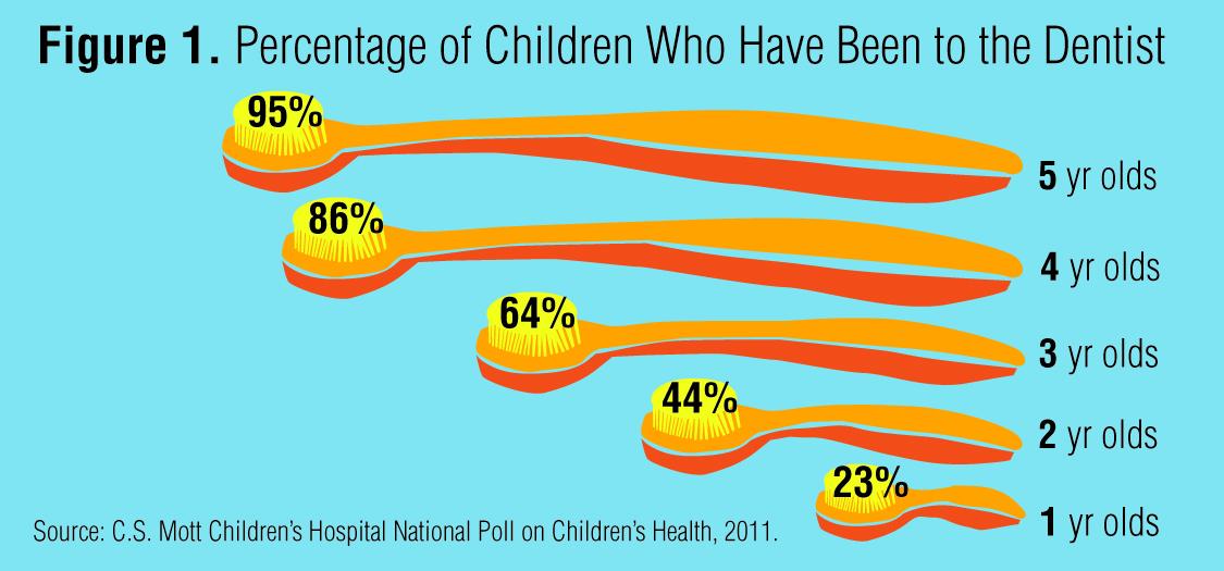 Resultado de imagen para oral health kids