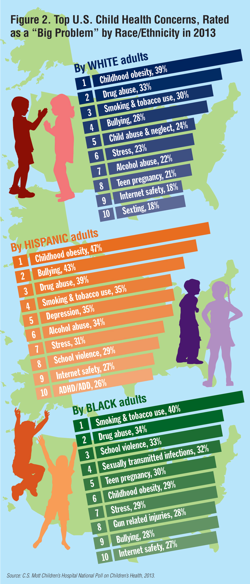 "Top U.S Child Health Concerns, Rated as a ""Big Problem"" by Race/Ethnicity in 2013"
