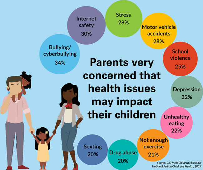 Parents very concerned that health issues may impact their children