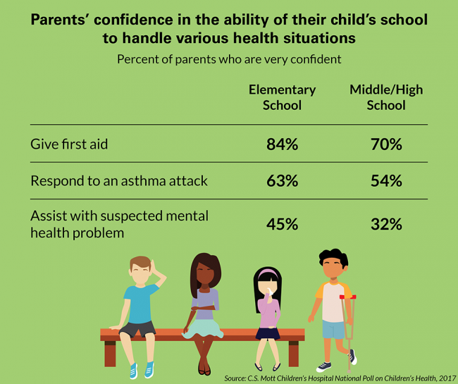 Parents' confidence in the ability of their child's school to handle various health situations