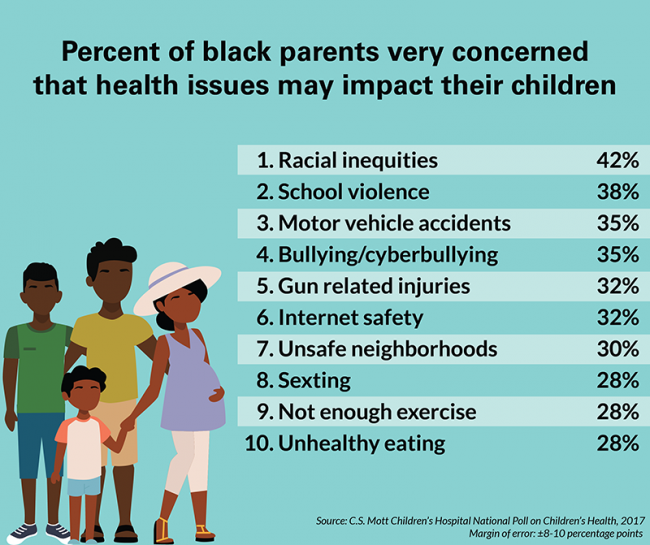 Percent of black parents very concerned that health issues may impact their children