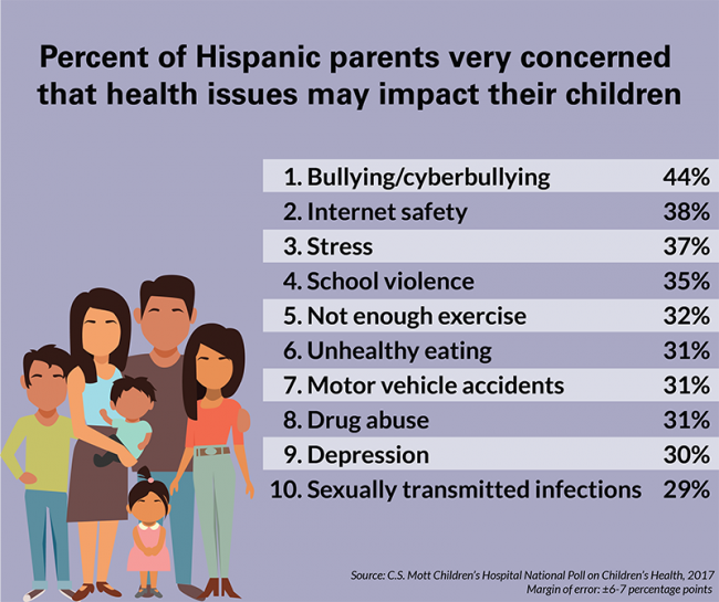 Bullying and internet safety are top health concerns for ...