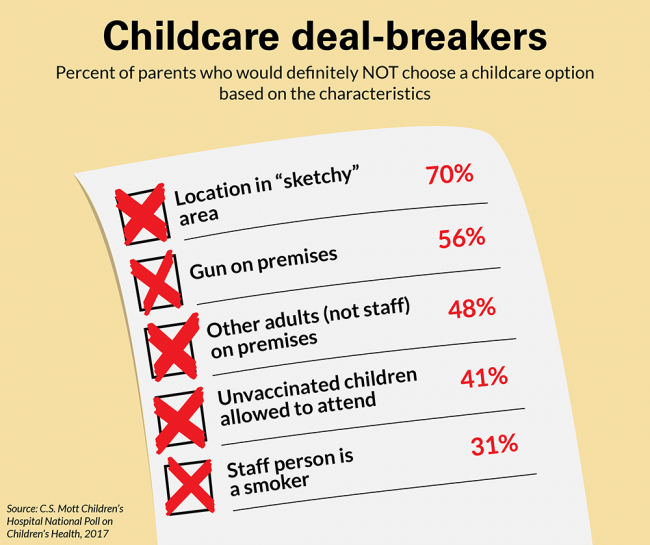 Childcare deal-breakers