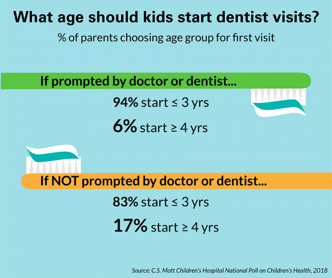 What age should kids start dentist visits?