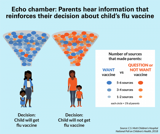 Echo chamber: Parents hear information that reinforces their decision about child's flu vaccine